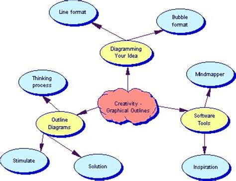 Outline writing article review